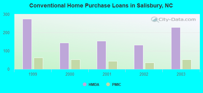 Conventional Home Purchase Loans in Salisbury, NC
