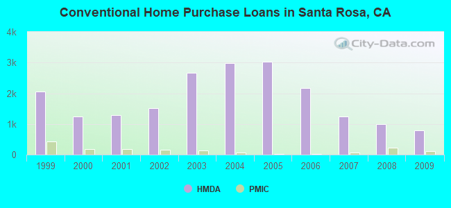Conventional Home Purchase Loans in Santa Rosa, CA