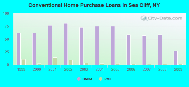 Conventional Home Purchase Loans in Sea Cliff, NY