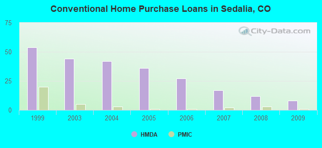 Conventional Home Purchase Loans in Sedalia, CO