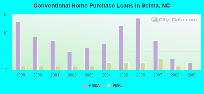 Conventional Home Purchase Loans in Selma, NC