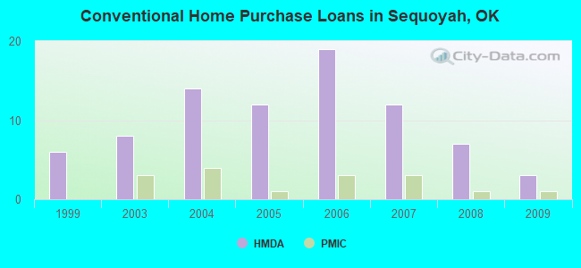 Conventional Home Purchase Loans in Sequoyah, OK
