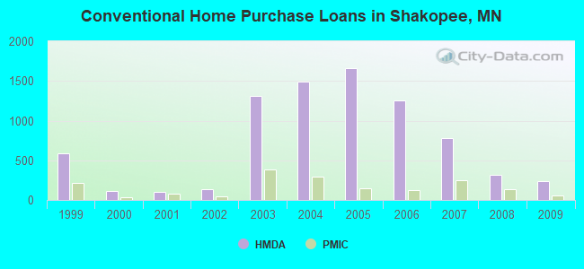 Conventional Home Purchase Loans in Shakopee, MN