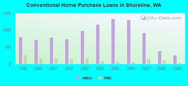 Conventional Home Purchase Loans in Shoreline, WA