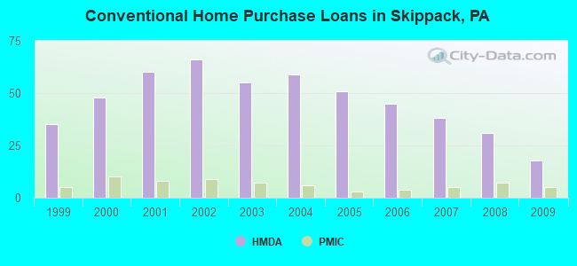 Conventional Home Purchase Loans in Skippack, PA