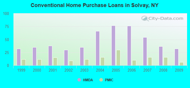 Conventional Home Purchase Loans in Solvay, NY