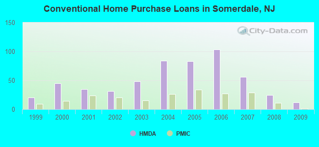 Conventional Home Purchase Loans in Somerdale, NJ