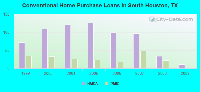 Conventional Home Purchase Loans in South Houston, TX