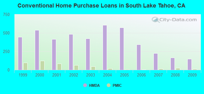 Conventional Home Purchase Loans in South Lake Tahoe, CA