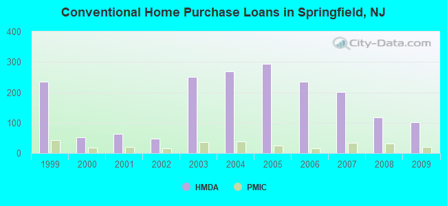 Conventional Home Purchase Loans in Springfield, NJ