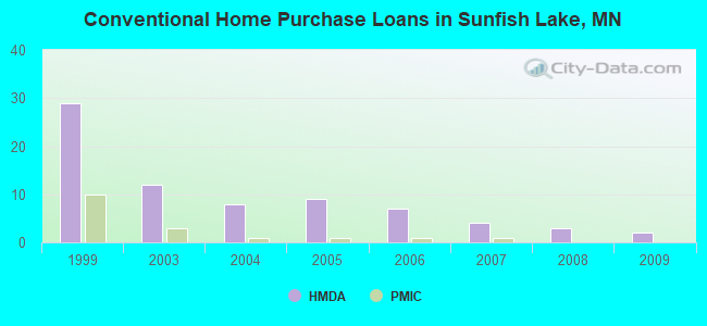 Conventional Home Purchase Loans in Sunfish Lake, MN