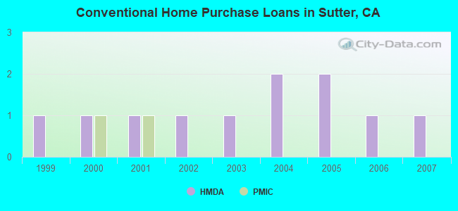 Conventional Home Purchase Loans in Sutter, CA