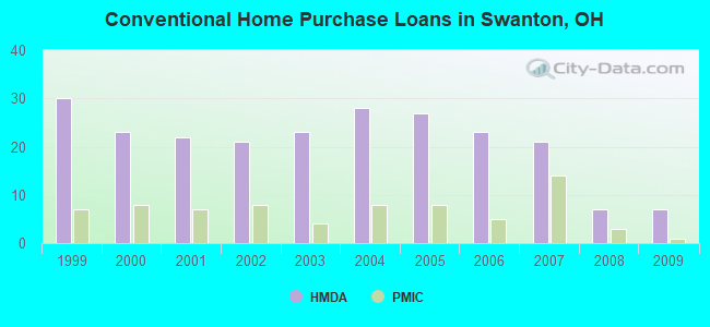 Conventional Home Purchase Loans in Swanton, OH