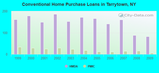 Conventional Home Purchase Loans in Tarrytown, NY