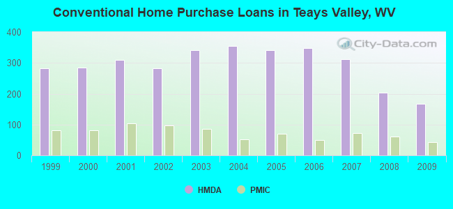 Conventional Home Purchase Loans in Teays Valley, WV