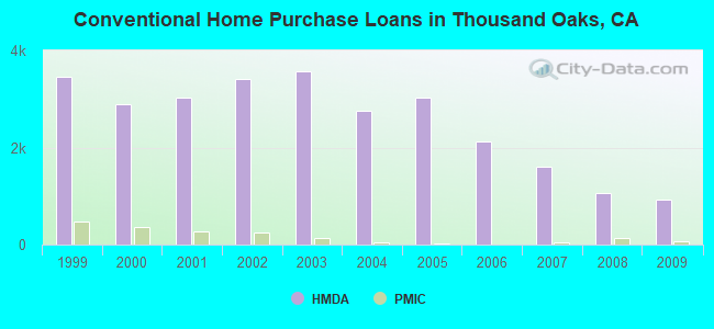 Conventional Home Purchase Loans in Thousand Oaks, CA