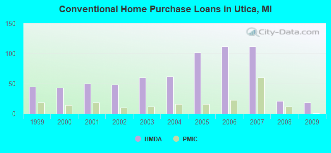 Conventional Home Purchase Loans in Utica, MI