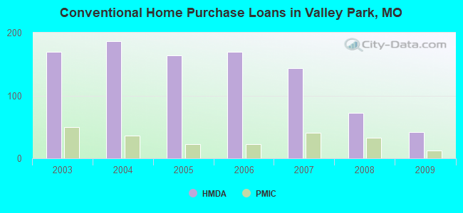 Conventional Home Purchase Loans in Valley Park, MO