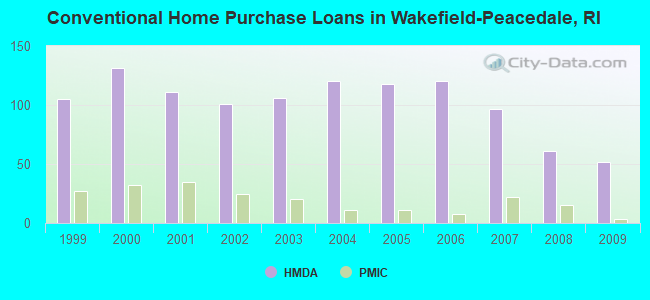 Conventional Home Purchase Loans in Wakefield-Peacedale, RI