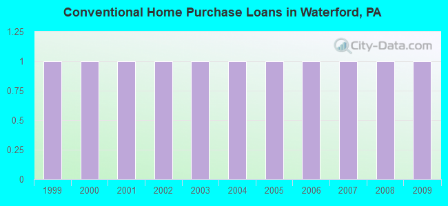 Conventional Home Purchase Loans in Waterford, PA