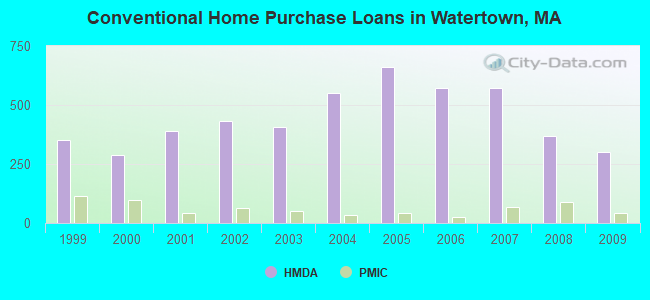 Conventional Home Purchase Loans in Watertown, MA