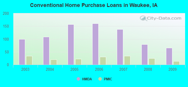 Conventional Home Purchase Loans in Waukee, IA
