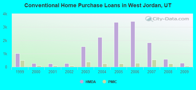 Conventional Home Purchase Loans in West Jordan, UT