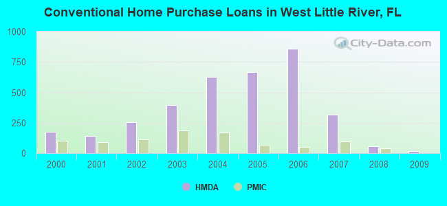 Conventional Home Purchase Loans in West Little River, FL