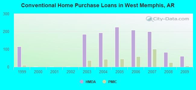 Conventional Home Purchase Loans in West Memphis, AR