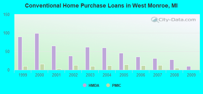 Conventional Home Purchase Loans in West Monroe, MI