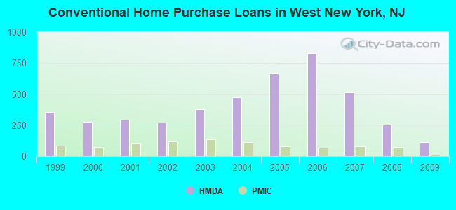 Conventional Home Purchase Loans in West New York, NJ
