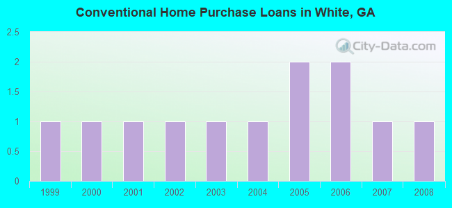 Conventional Home Purchase Loans in White, GA