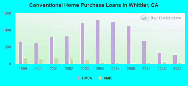 Conventional Home Purchase Loans in Whittier, CA