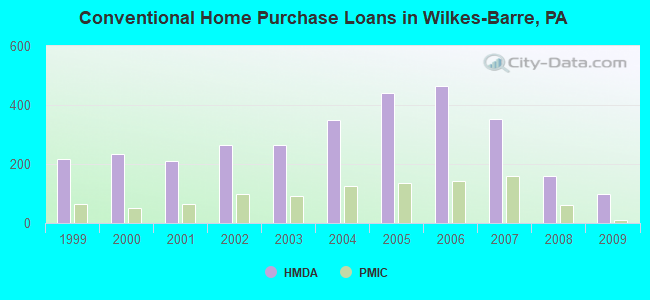 Conventional Home Purchase Loans in Wilkes-Barre, PA