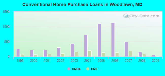 Conventional Home Purchase Loans in Woodlawn, MD