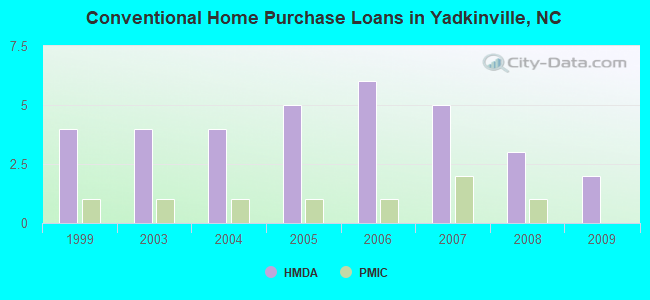 Conventional Home Purchase Loans in Yadkinville, NC