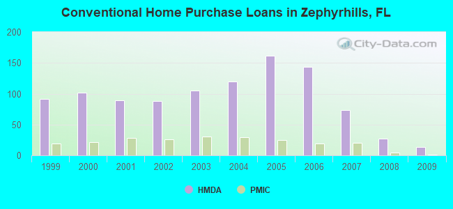 Conventional Home Purchase Loans in Zephyrhills, FL