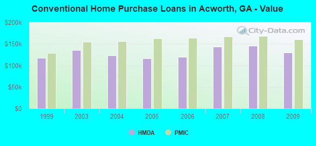 Conventional Home Purchase Loans in Acworth, GA - Value