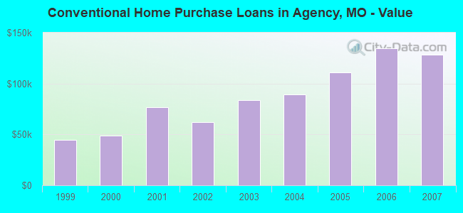 Conventional Home Purchase Loans in Agency, MO - Value
