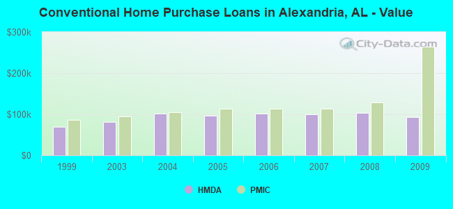 Conventional Home Purchase Loans in Alexandria, AL - Value