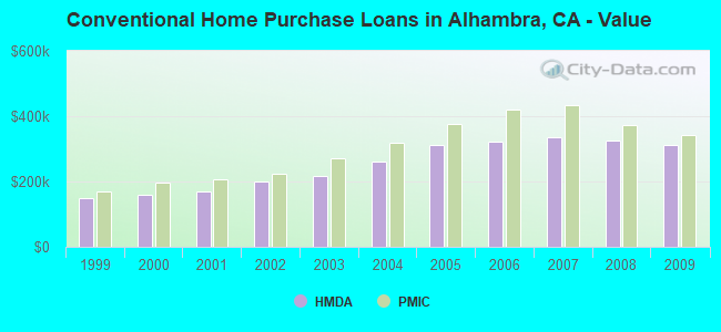 Conventional Home Purchase Loans in Alhambra, CA - Value