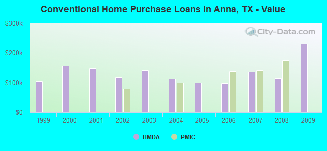 Conventional Home Purchase Loans in Anna, TX - Value