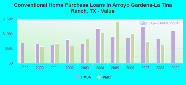 Conventional Home Purchase Loans in Arroyo Gardens-La Tina Ranch, TX - Value