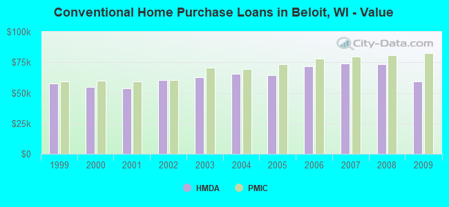 Conventional Home Purchase Loans in Beloit, WI - Value