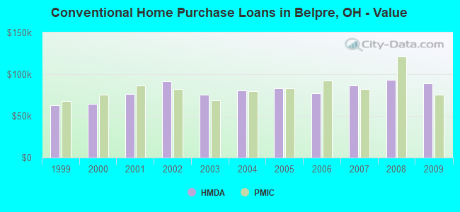 Conventional Home Purchase Loans in Belpre, OH - Value