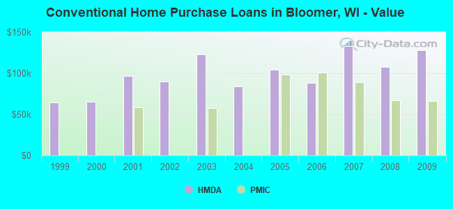 Conventional Home Purchase Loans in Bloomer, WI - Value