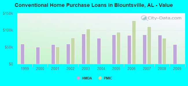 Conventional Home Purchase Loans in Blountsville, AL - Value