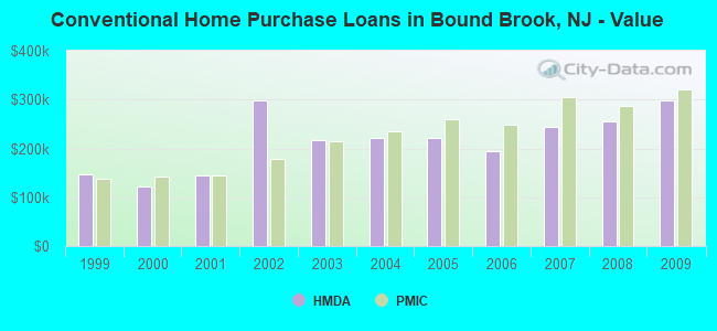 Conventional Home Purchase Loans in Bound Brook, NJ - Value