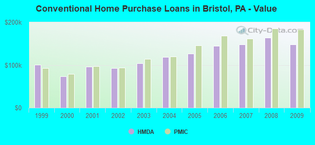 Conventional Home Purchase Loans in Bristol, PA - Value