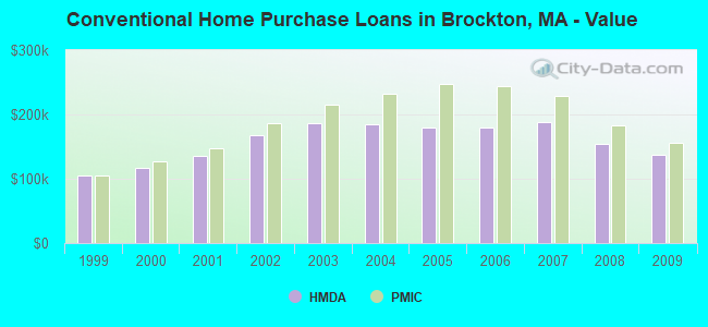 Conventional Home Purchase Loans in Brockton, MA - Value
